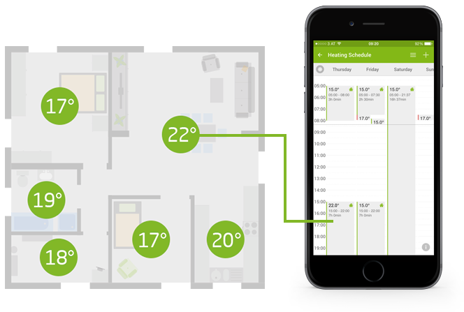 Multi Zone smart home heating